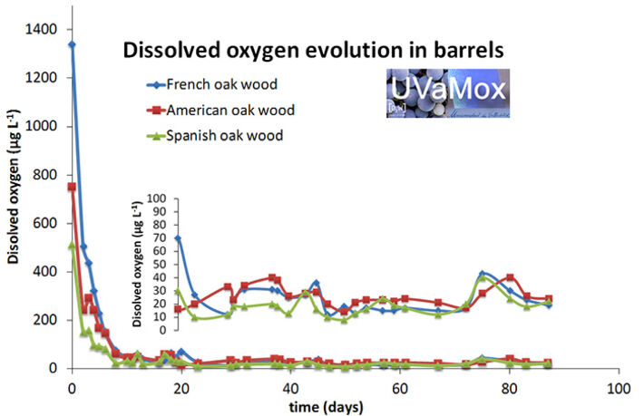 DO evolution in barrels made of different oak wood