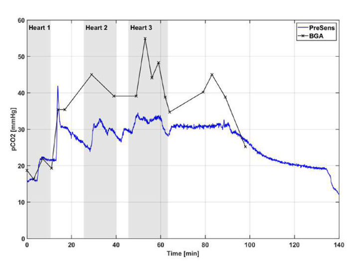 pCO2 of blood measured with BGA and optical CO2 sensor