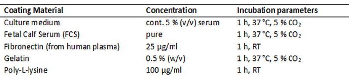 Table of concentrations and conditions for sensor foil coating