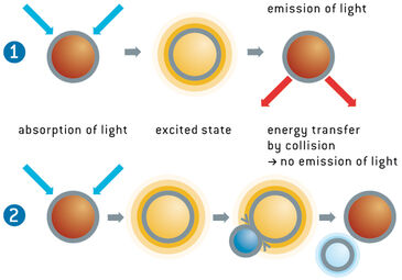 Schematic figure explaining the measurement principle of dynamic luminescence quenching by oxygen.