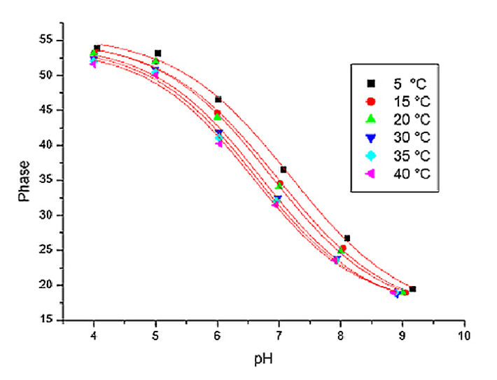 Graph showing typical calibration curves for pH sensors at different temperatures.