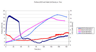 dCO2 and viable cell density in CHO cell culture