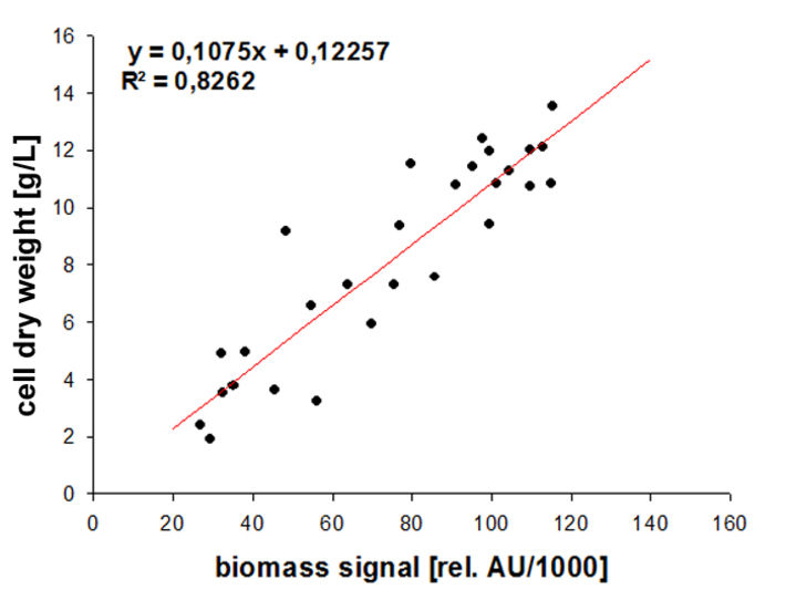 Correlation of online biomass signal and offline determined cell dry weight