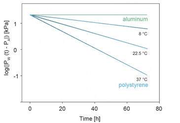 Log (IPW (t) - PAI) against time for a polystyrene and custom aluminum well