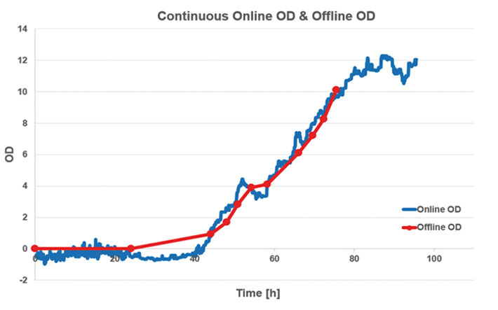 Online OD measurements with SFR vario in S. cerevisiae cultures