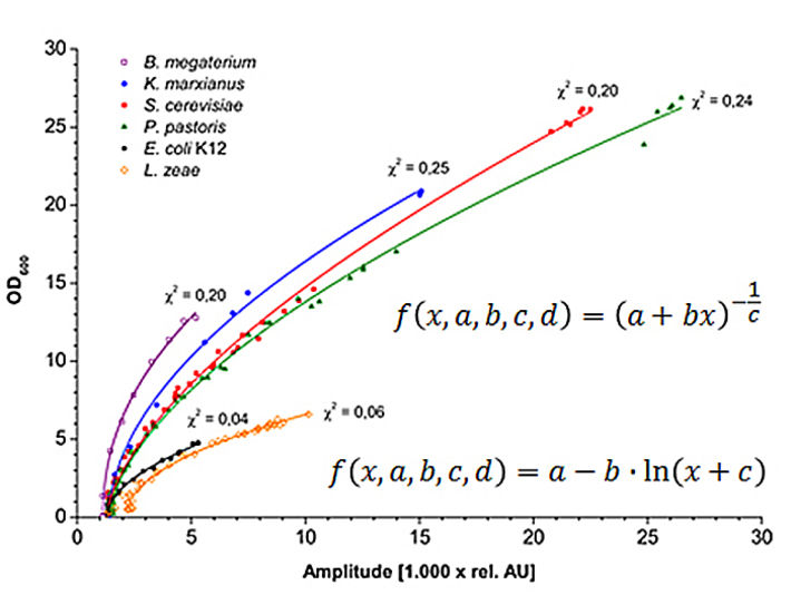 Graph showing a typical calibration function for OD for different microorganisms.