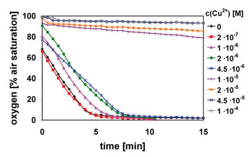 O2 kinetics of bacterial oxygen consumption inhibition test