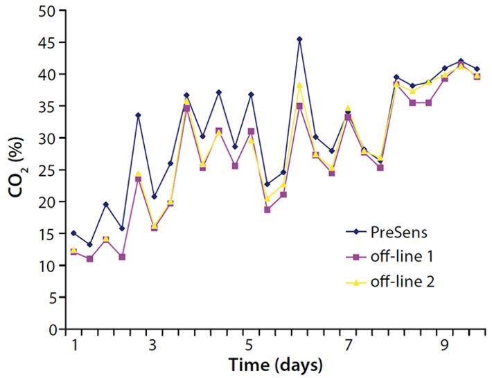 Comparison of online & offline measured CO2 in 3L bioreactor