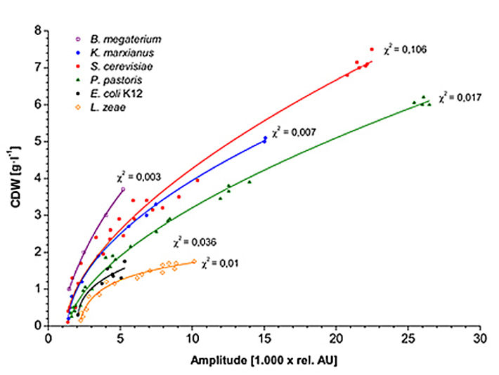Graph showing typical calibration function for CDW for different microorganisms.