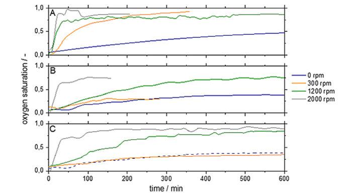 Gas input measurements for standard, stirrer 1 & stirrer 2