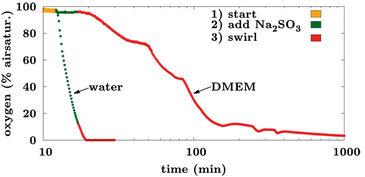 Impact of Na2SO3 on O2 content inside mini bioreactor