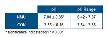 Table showing urine pH in tumor bearing and healthy rats