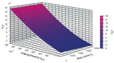 Graphische Darstellung der kLa-Werte