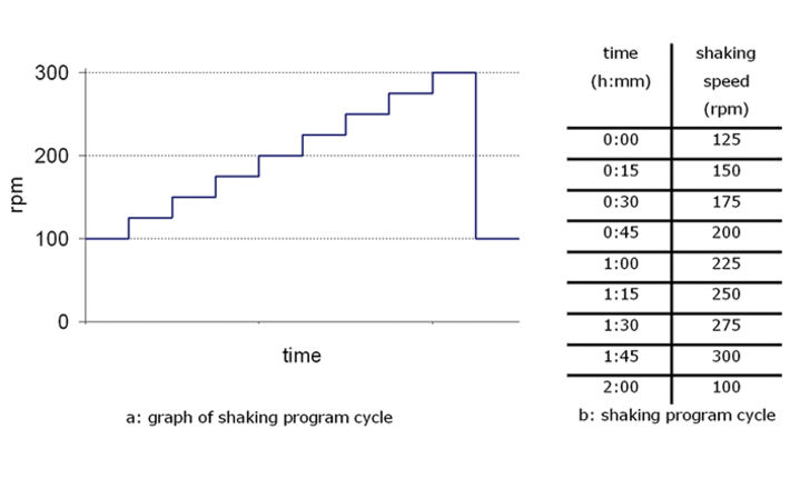 Graph of stepwise increases in shaking frequency
