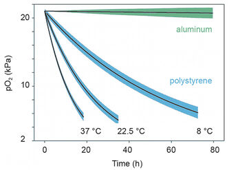 Temperature dependent O2 diffusion through polystyrene and custom aluminum well