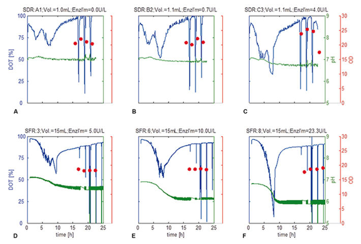 Graphs showing DO and pH monitoring of E. coli inside micro well plates and shake flasks