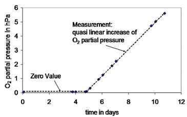 pO2 permeation through PET film