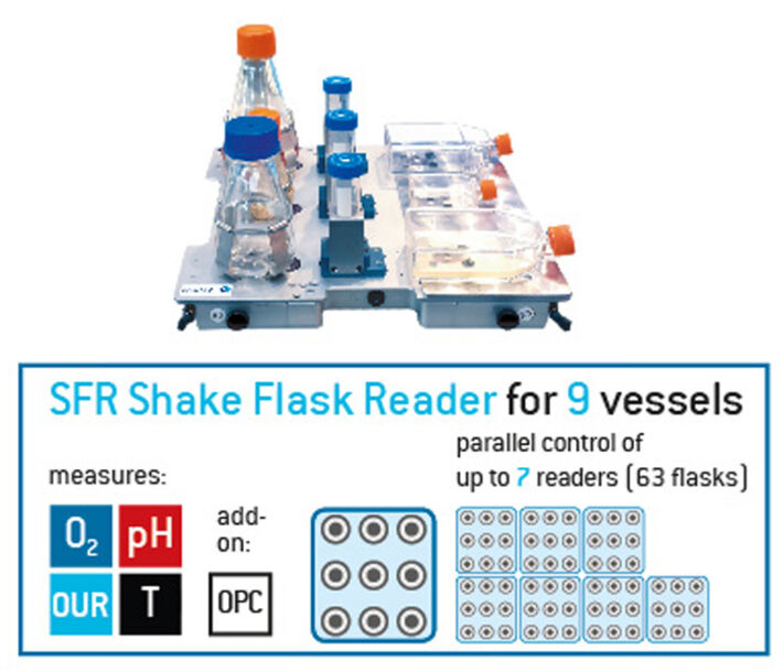 Picture showing an SFR Shake Flask Reader with different types of vessels and a scheme indicating that 7 systems can be controlled in parallel measuring up to four parameters.