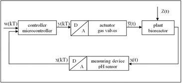Diagram of pH control circuit for liver cell bioreactor