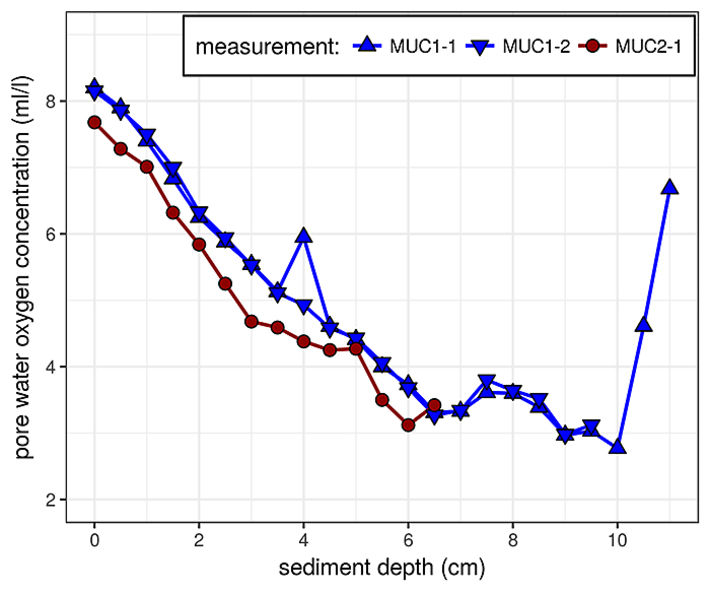 DO measurements from two sediment multicores with deep sea sediment