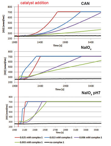 O2 monitoring in water oxidation reactions with various concentrations of a catalyst