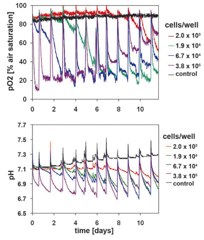 Oxygen and pH kinetics of primary human kerationcytes recorded with the SDR