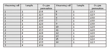 O2 permeability of PET reference film in different measurement cells