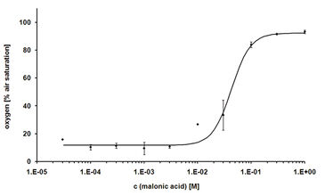 Dose response curve of malonic acid