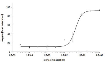 Dose response curve of malonic acid