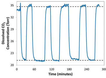 Graph showing optical CO2 sensor performance in a microfluidic device
