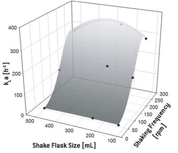 Correlation of kLa, flask size and shaking frequency