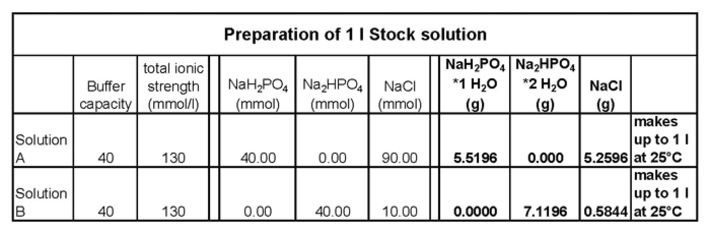Table indicating the quantities for preparing two different stock solutions.