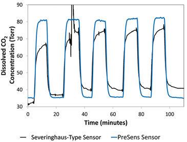 Graph comparing dCO2 data inside a microfluidic device