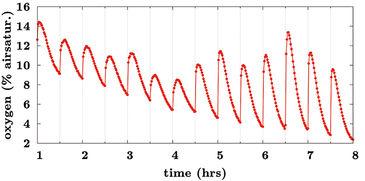 Oxygenation of Na2SO3 saturated DMEM in mini bioreactor