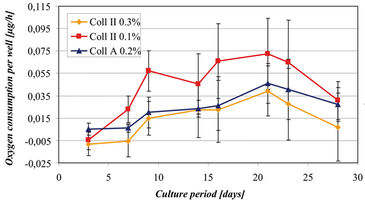 O2 consumption of chondrocytes cultivated on collagen matrices