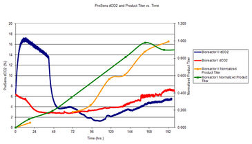 dCO2 and product titer of CHO cell culture