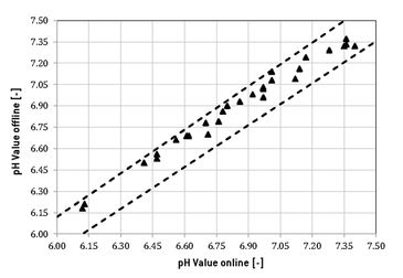 Comparison of online and offline measured pH values for validation of the Optrode Dual