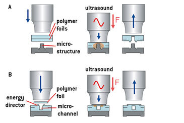 Illustration of micro-channel creation with hot embossing & ultrasonic welding