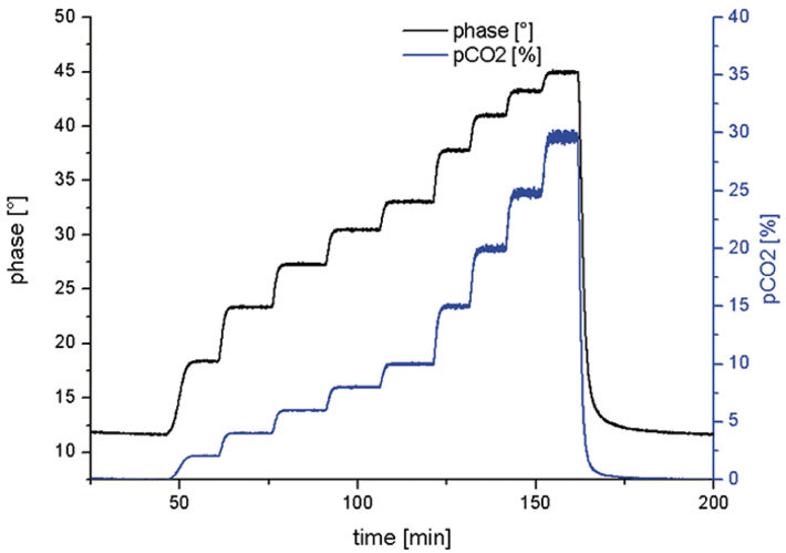 Time trace of sensor reading at defined CO2 levels