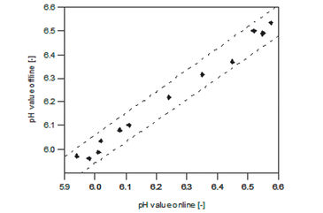 Graph comparing online optical and offline measured pH values in L. dispar cell culture