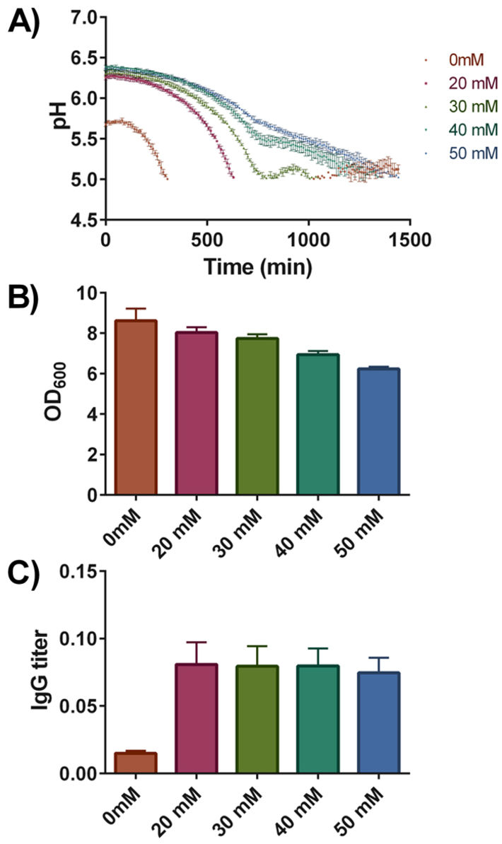 Profile of culture pH, final OD600 and antibody titres in yeast culture