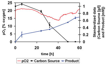 Online measured pO2 compared with offline determined carbon source depletion and product formation in Mycobacterium sp. NRRL B-3805