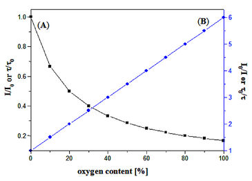 Graph showing the luminescence decrease in the presence of oxygen and the Stern-Volmer plot.