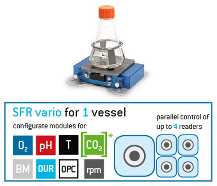 Scheme showing that 4 SFR vario can be used in parallel and the parameter which can be measured.