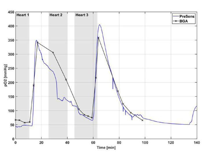 pO2 of blood measured with BGA and optical O2 sensor