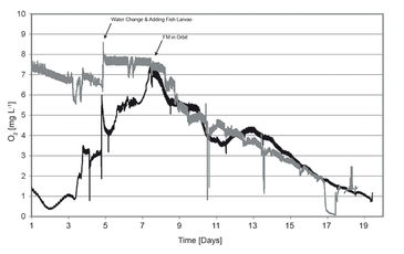 O2 measurements during OMEGAHAB project