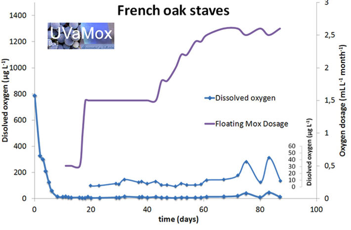 Adaptive micro-oxygenation of a red wine aged in a tank with French oak staves