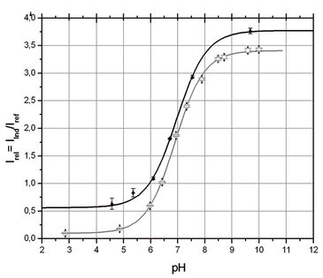 Calibration curves of optical pH sensors using milk and buffer