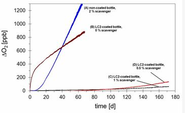 Results with differently treated PET bottles