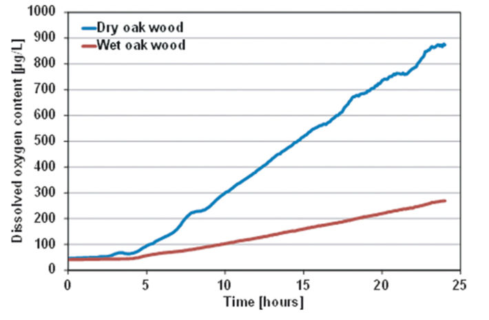 DO evolution in water over time for both dry and wet oak wood.
